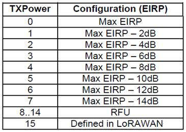 Korea LoRaWAN Tx Power EIRP