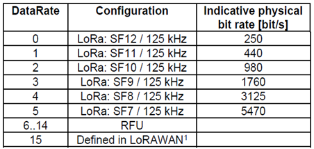 Korea LoRaWAN data rates