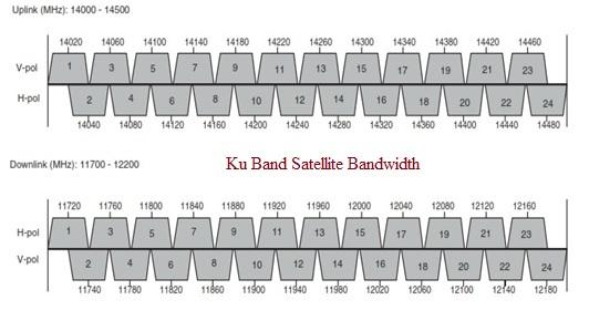 Ku Band Satellite Bandwidth
