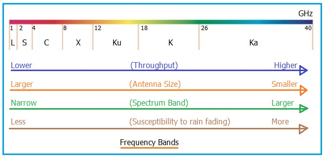 Advantages and disadvantages L,S,C,X,Ku,K,Ka Frequency Bands