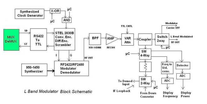 L band satellite modem Block Diagram