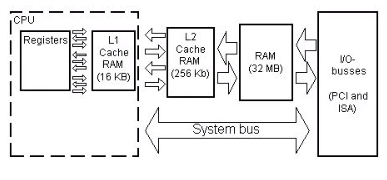 difference between L1 L2 L3 Cache memory