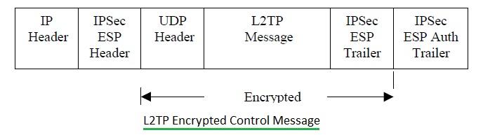 L2TP Control message