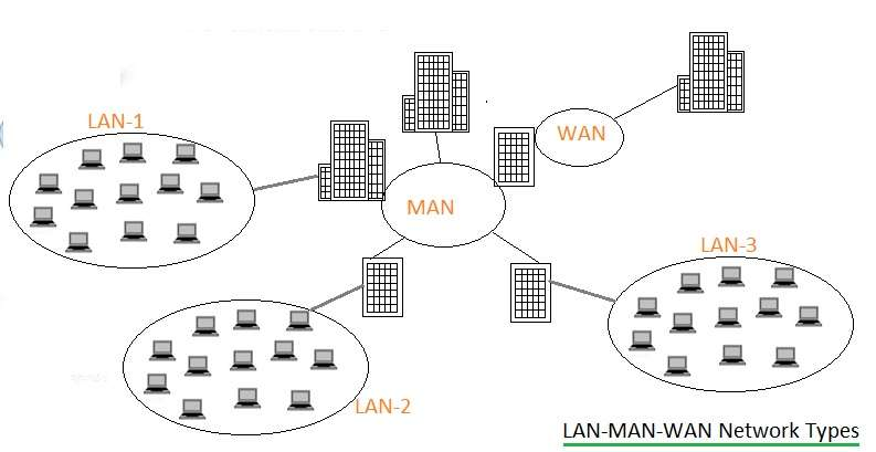 traditional WAN, Wide Area Network