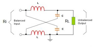 Different types of Baluns | applications of Balun types