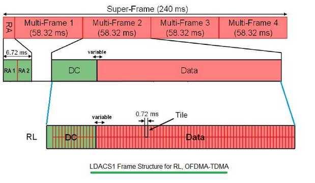 LDACS1 frame structure