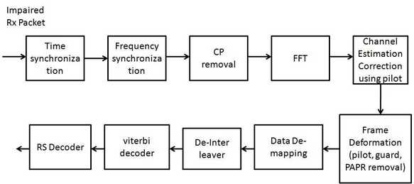 LDACS1 physical layer receiver