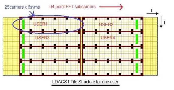 LDACS1 tile structure