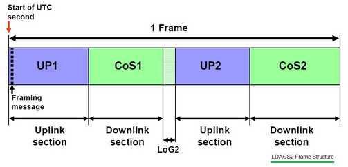 LDACS2 frame structure