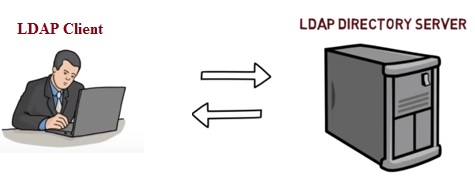 LDAP Working