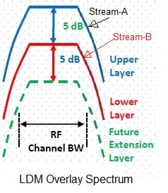 LDM-Layered Division Multiplexing