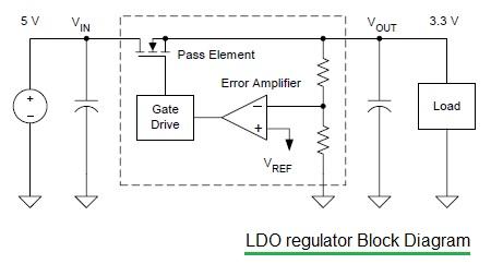 LDO regulator block diagram