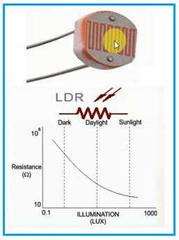 LDR Curve and LDR Symbol