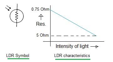 LDR-Light Dependent resistor basics and LDR manufacturers