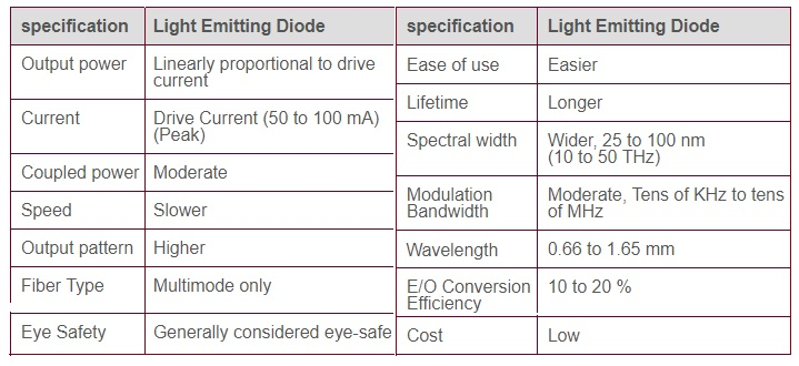 LED Features or LED specifications