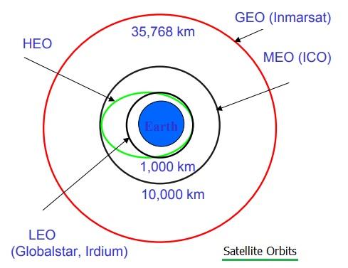 LEO orbit