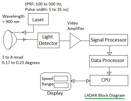 LIDAR or LADAR Block Diagram