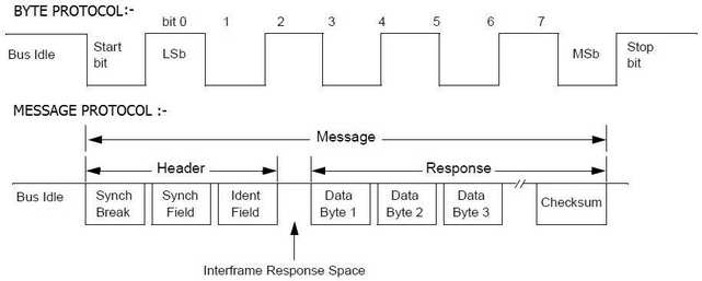 LIN Byte and Message Protocol
