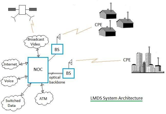 LMDS architecture