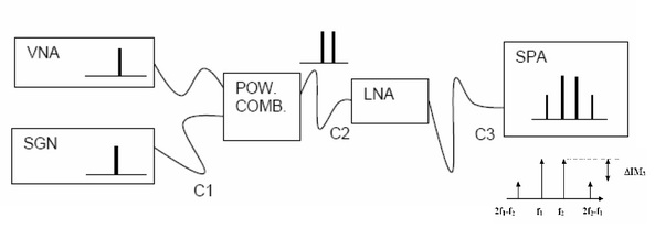 LNA IP3 measurement