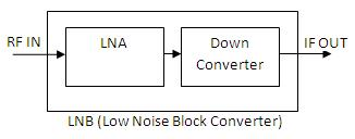 LNB-Low Noise Block Converter