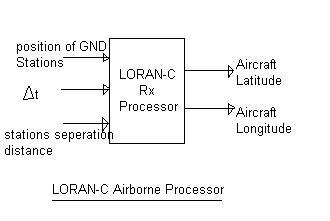 LORAN C airborne
