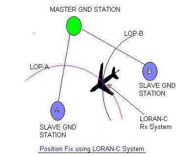 LORAN,Long Range Navigation