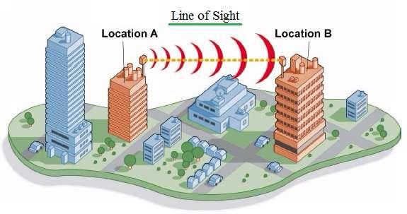 LOS-Line of Sight