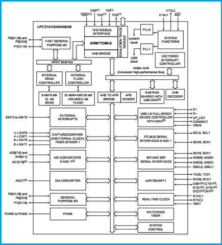 LPC2148 Architecture