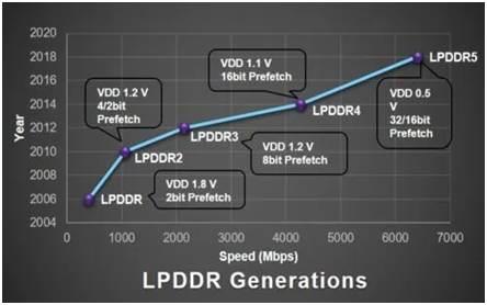 LPDDR Generations Chart