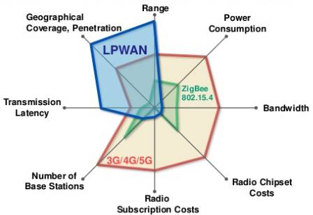Advantages of LPWAN,Disadvantages of LPWAN