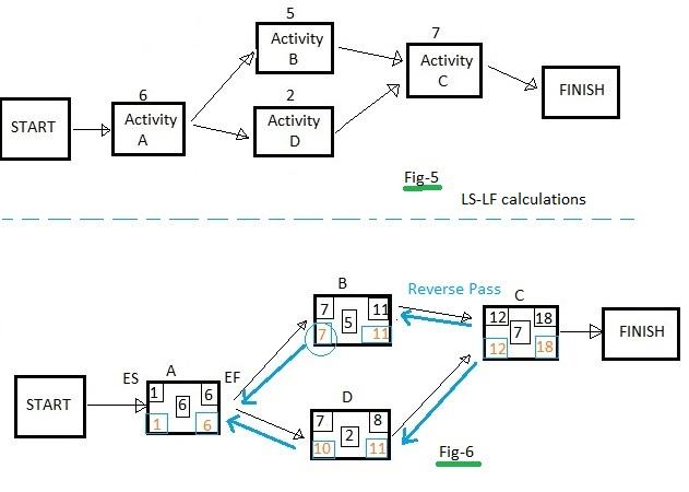 LS LF calculations