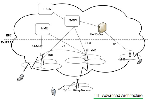 LTE Advanced E-UTRAN Architecture