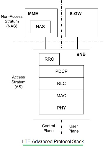 LTE Advanced Protocol Stack
