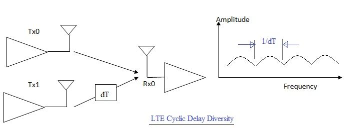 LTE CDD Cyclic Delay Diversity