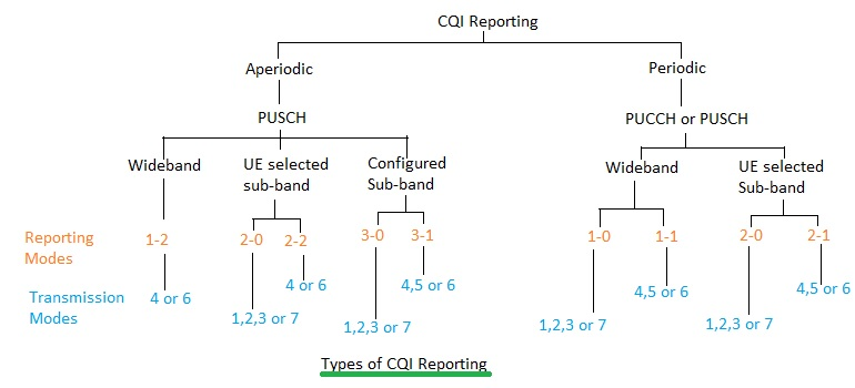 LTE CQI reporting types