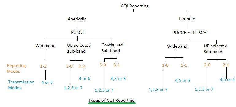 LTE CQI vs PMI vs RI | Difference between LTE CQI,PMI,RI