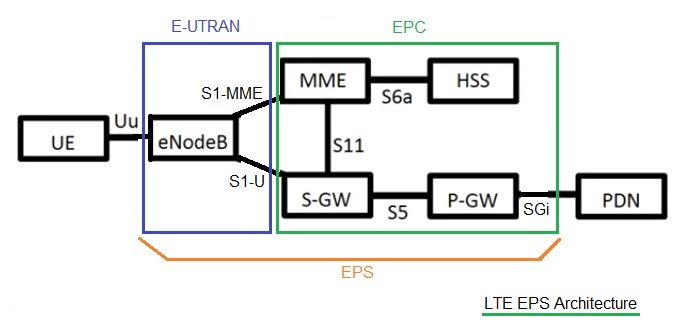 LTE EPS Architecture-MME,PGW,SGW