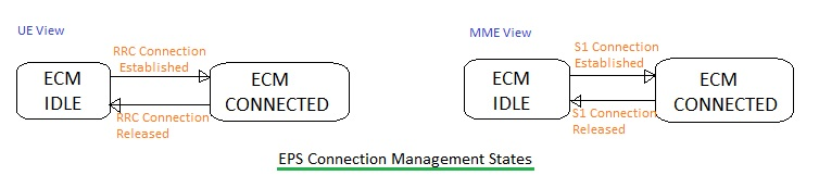 LTE EPS Connection Management States