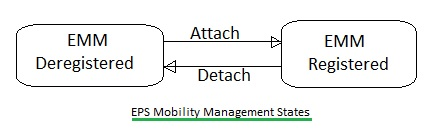 LTE EPS Mobility Management States