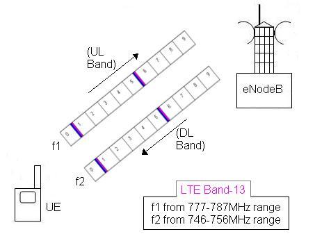 LTE FDD topology