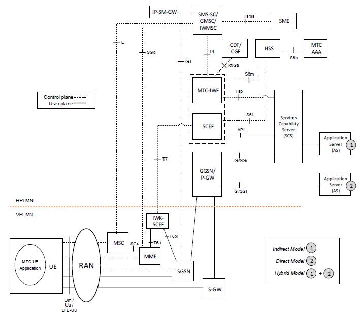 LTE-M Architecture