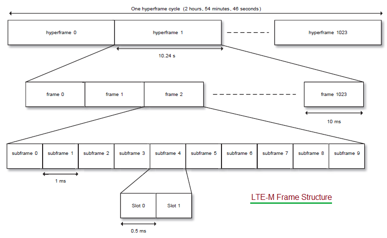 LTE-M Frame Structure