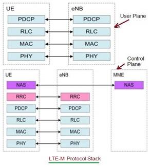 LTE-M Protocol Stack