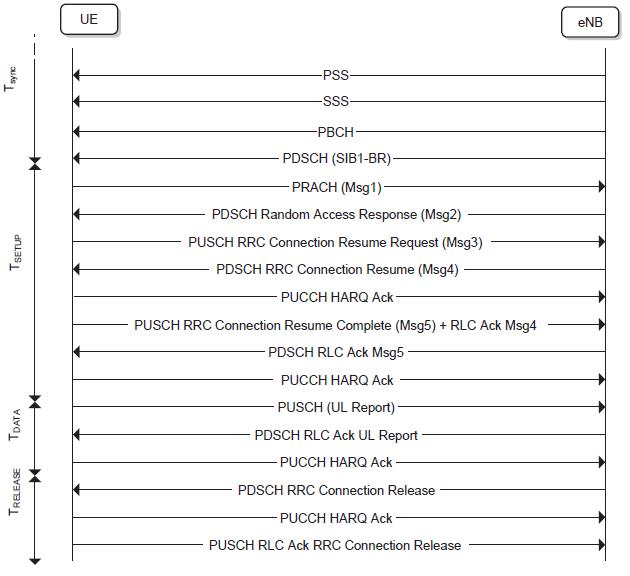 LTE-M RRC Resume Procedure