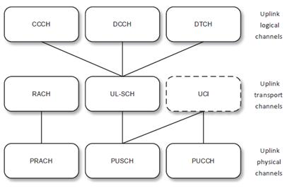 LTE-M Uplink Channels