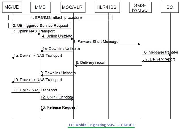 LTE Mobile Originating SMS call flow,LTE MO SMS call