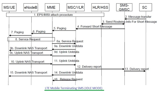 LTE Mobile Terminating SMS call flow,LTE MT SMS call