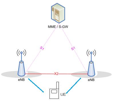 LTE NB Access Network Architecture