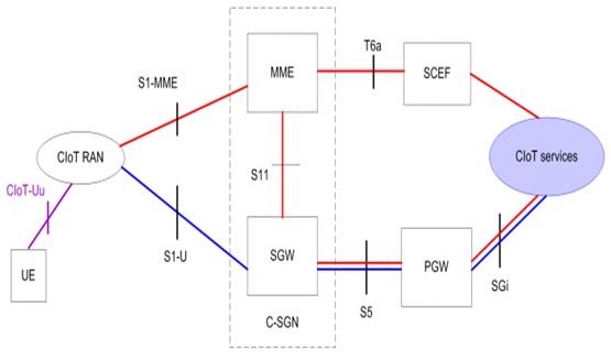 LTE NB IoT Architecture